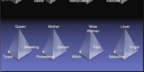 Differentiating the mature and immature feminine